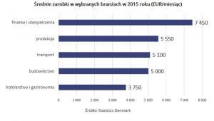 Średnie zarobki w wybranych branżach w 2015 roku