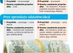 Opodatkowanie wkładów pieniężnych w CIT