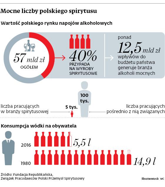 Mocne liczby polskiego spirytusu