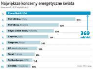 Zachód oddaje pole w branży energetycznej - największe spółki pochodzą z Chin, Indii i Rosji