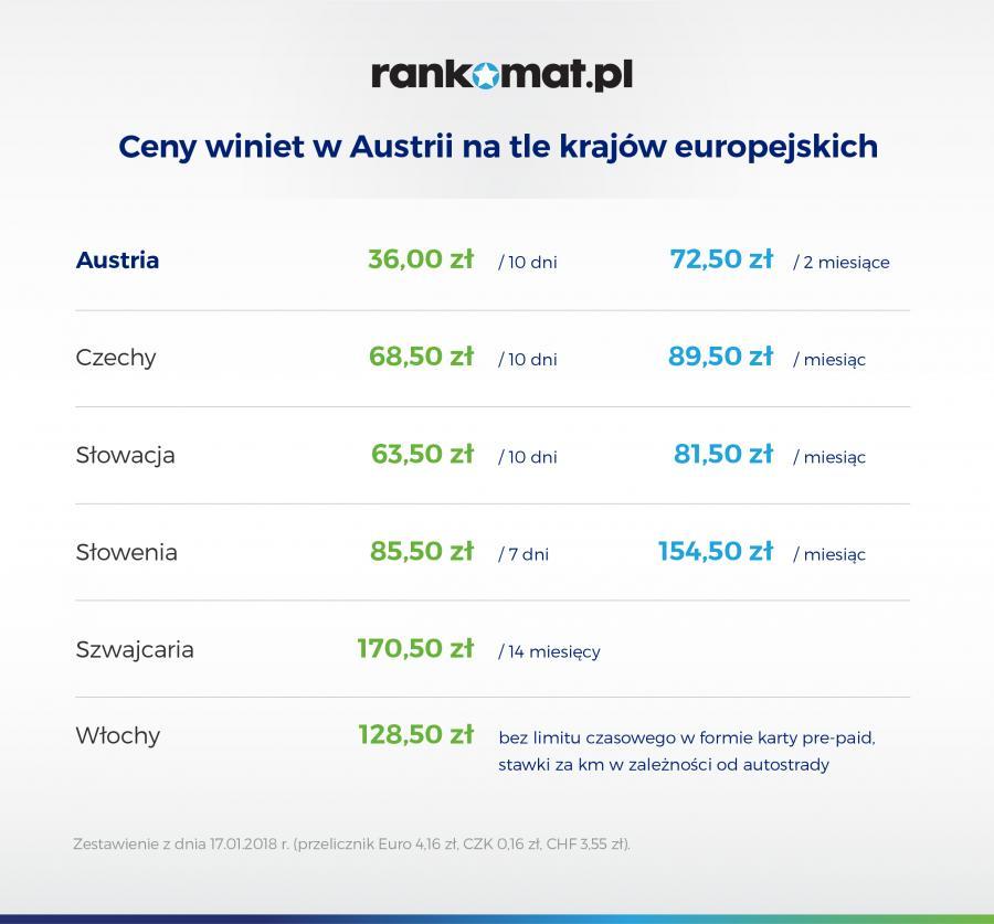 Ceny winiet w Austrii [grafika]