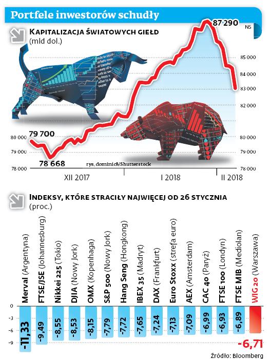 Portfele inwestorów schudły