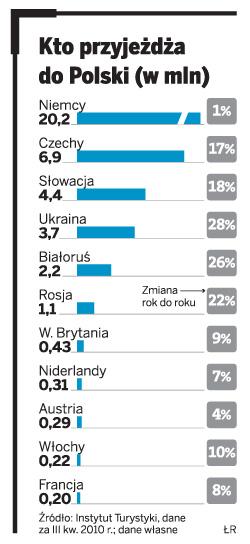 Po co do Polski przyjeżdżają cudzoziemcy? Po nowy uśmiech i na zakupy