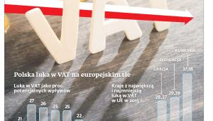 Polska luka w VAT na europejskim tle