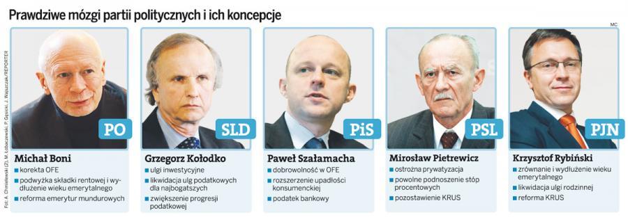 Kto pisze programy gospodarcze dla partii politycznych