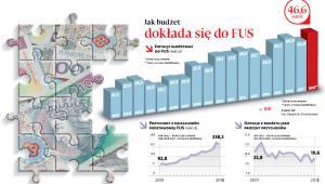 Jak budżet dokłada się do FUS