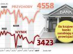 Dochody banków rosną, bo sprzedają nam coraz więcej produktów