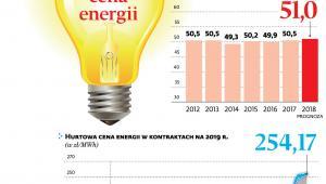 Średnia cena energii