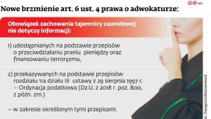 Nowe brzmienie art. 6 ust. 4 prawa o adwokaturze