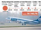 Rewolucyjna zmiana w opłatach za starty i lądowania w Polsce
