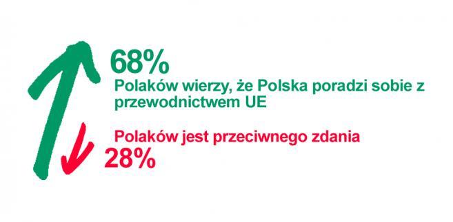 Sonda: Większość Polaków wierzy, że Polska poradzi sobie z prezydencją