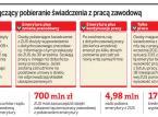 Rząd nie zyska 700 mln zł. Emeryci zwolnili się z pracy
