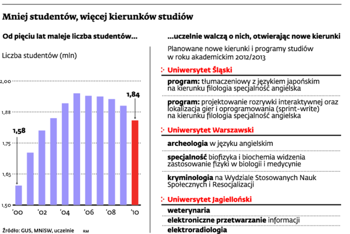 Mniej studentów, więcej kierunków studiów