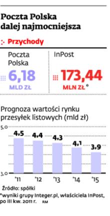 Poczta Polska dalej najmocniejsza