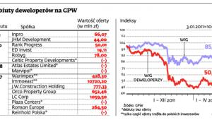Debiuty deweloperów na GPW