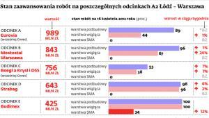 Stan zaawansowania robót na odcinkach A2 Łódź - Warszawa