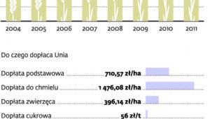Polska rola zasiana miliardami z Brukseli