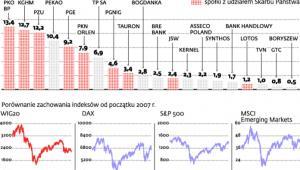 Słaby indeks GPW i duży udział spółek z udziałem Skarbu Państwa