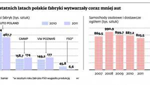 W ostatnich latach polskie fabryki wytwarzały coraz mniej aut