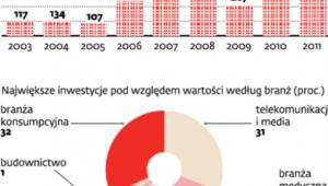 Inwestycje funduszy w Polsce