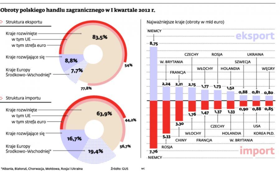 Obroty polskiego handlu zagranicznego w I kwartale 2012 r.
