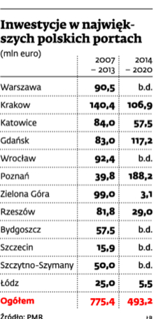 Inwestycje w największych polskich portach