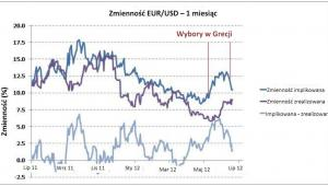 Zmienność EUR/USD - 1 miesiąc (źródło: Thomson Reuters)