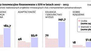 Projekty innowacyjne finansowane z EFS w latach 2007 - 2013