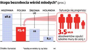 Stopa bezrobocia wśród młodych