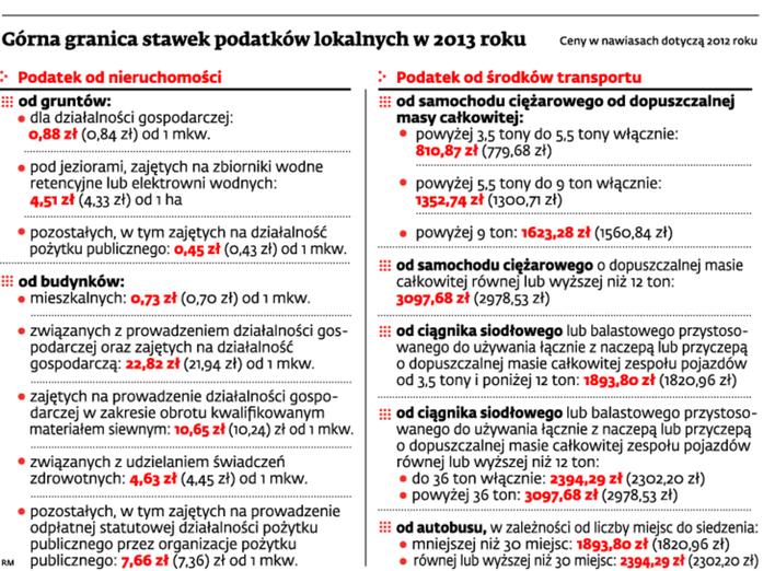 Górna granica stawek podatków lokalnych w 2013 roku