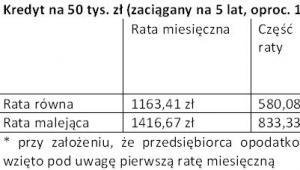 Kredyt na 50 tys. zł (zaciągany na 5 lat, oproc. 14%) – symulacja raty